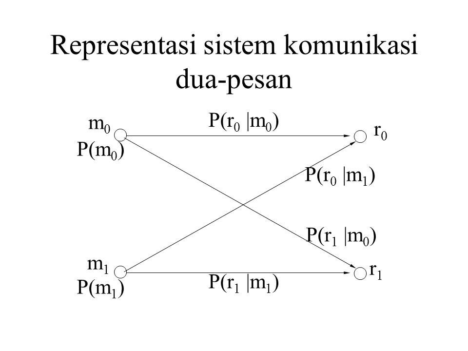 Representasi sistem komunikasi dua-pesan