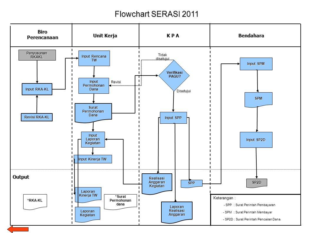 Flowchart SERASI 2011 Biro Perencanaan Unit Kerja Bendahara K P A