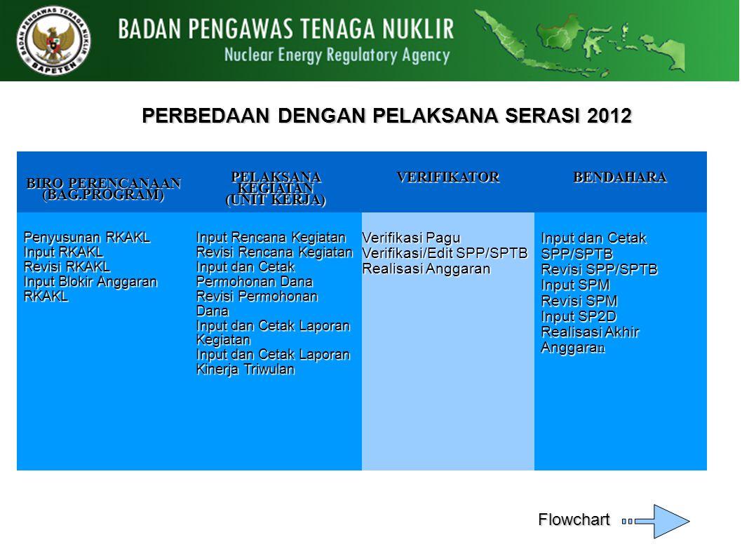 PERBEDAAN DENGAN PELAKSANA SERASI 2012 BIRO PERENCANAAN (BAG.PROGRAM)