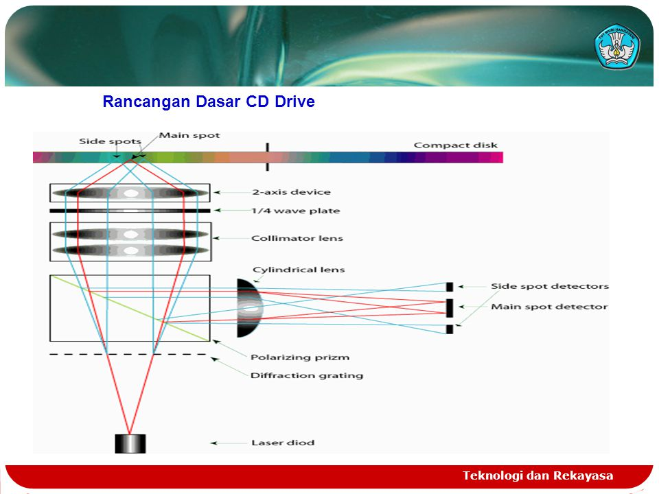 Rancangan Dasar CD Drive