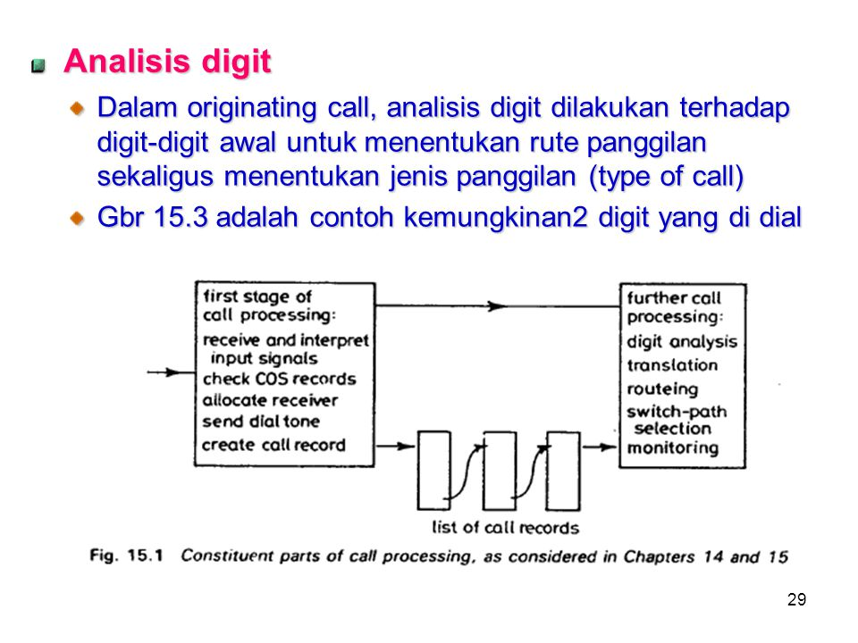 Analisis digit