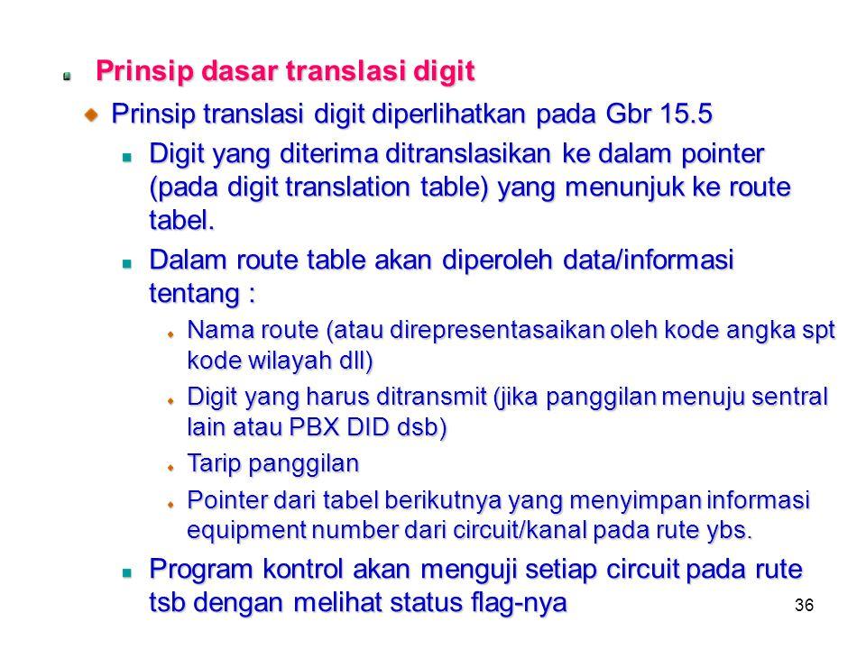 Prinsip dasar translasi digit