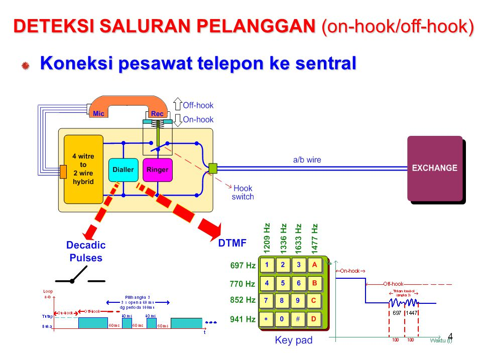 DETEKSI SALURAN PELANGGAN (on-hook/off-hook)