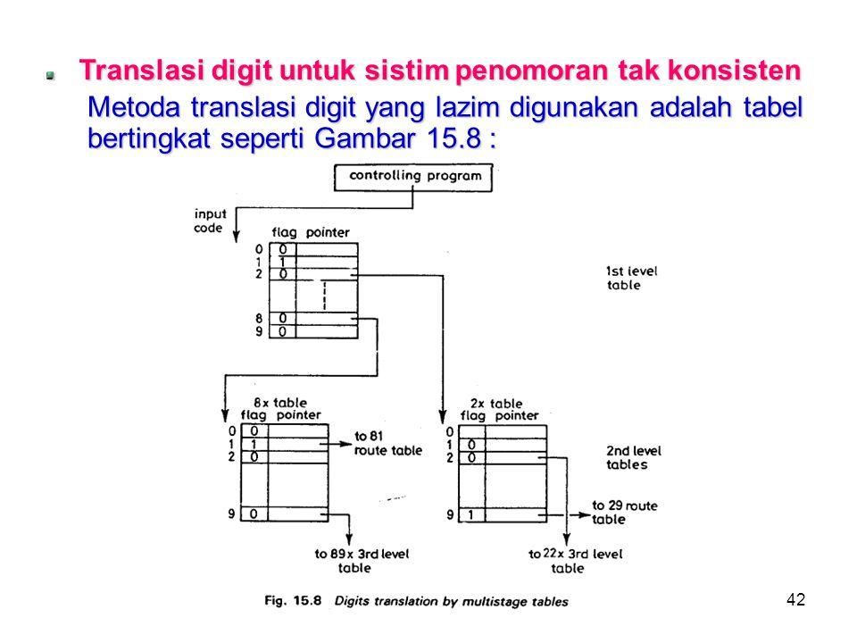 Translasi digit untuk sistim penomoran tak konsisten