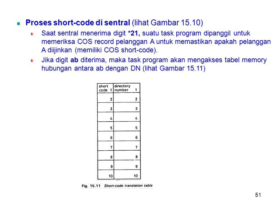 Proses short-code di sentral (lihat Gambar 15.10)