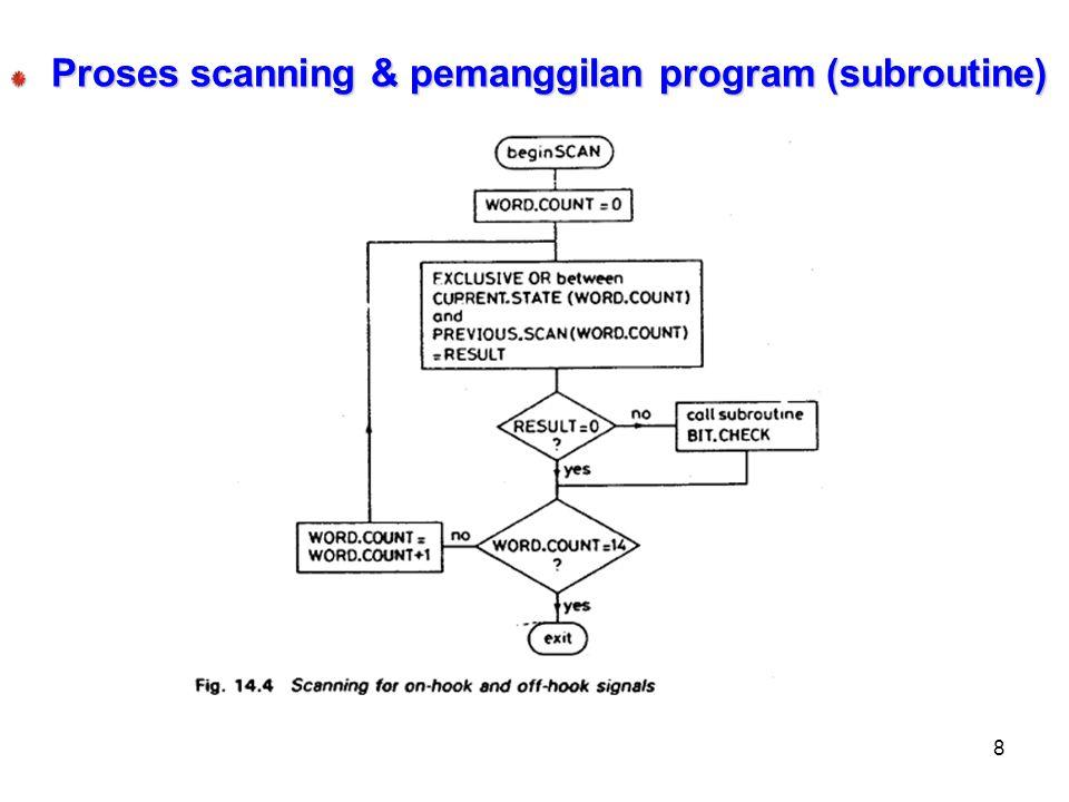 Proses scanning & pemanggilan program (subroutine)
