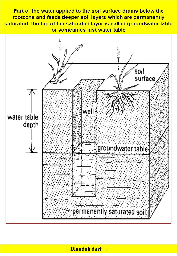 Part of the water applied to the soil surface drains below the rootzone and feeds deeper soil layers which are permanently saturated; the top of the saturated layer is called groundwater table or sometimes just water table