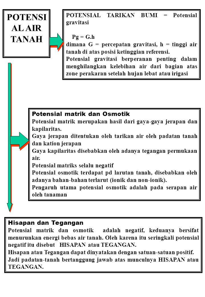 POTENSIAL AIR TANAH POTENSIAL TARIKAN BUMI = Potensial gravitasi