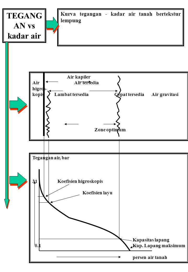 TEGANGAN vs kadar air. Kurva tegangan - kadar air tanah bertekstur lempung. Air kapiler. Air Air tersedia.