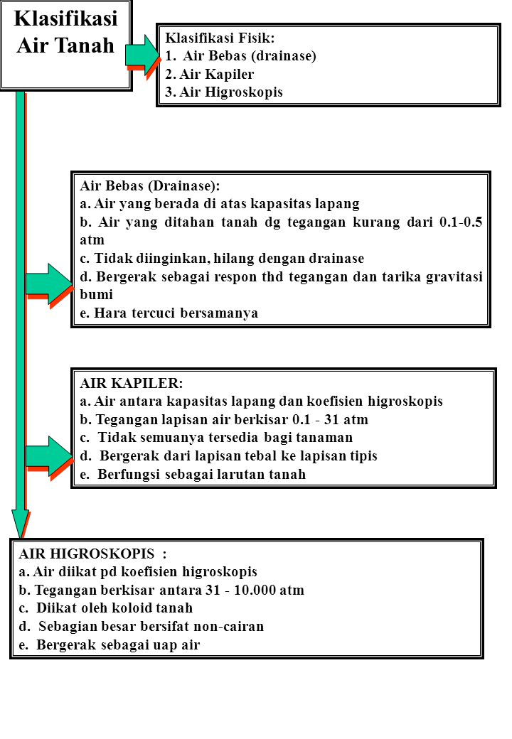 Klasifikasi Air Tanah Klasifikasi Fisik: 1. Air Bebas (drainase)