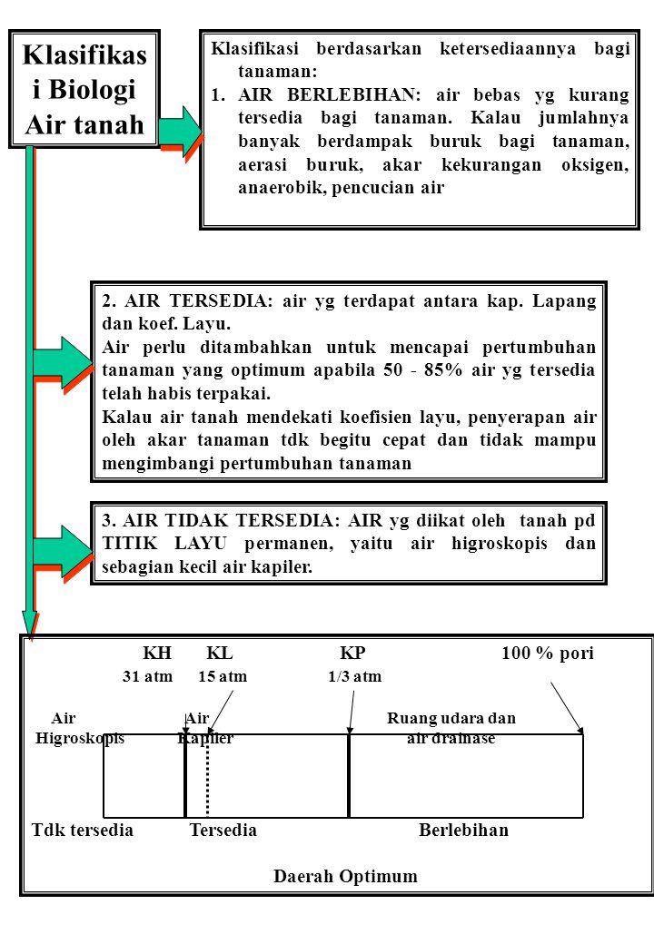 Klasifikasi Biologi Air tanah