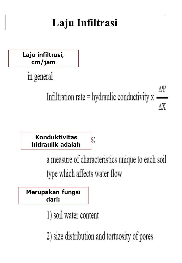 Laju Infiltrasi Laju infiltrasi, cm/jam Konduktivitas hidraulik adalah