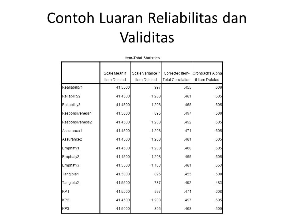Contoh Luaran Reliabilitas dan Validitas