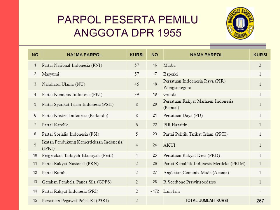 PARPOL PESERTA PEMILU ANGGOTA DPR 1955