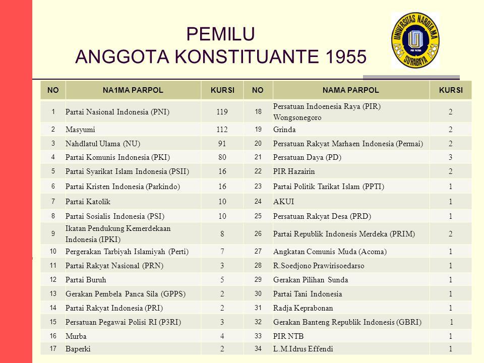 PEMILU ANGGOTA KONSTITUANTE 1955