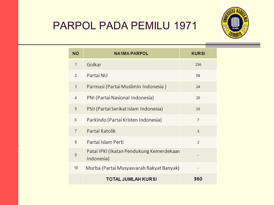 PARPOL PADA PEMILU 1971 Golkar Partai NU
