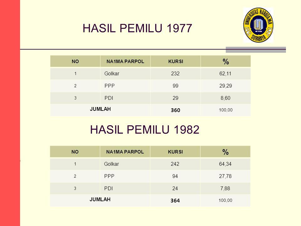 HASIL PEMILU 1977 HASIL PEMILU 1982 % % 100,00 100,00 360 364 Golkar