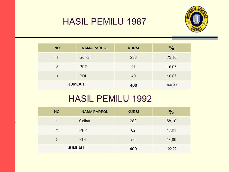 HASIL PEMILU 1987 HASIL PEMILU 1992 % % 100,00 100,00 400 400 Golkar