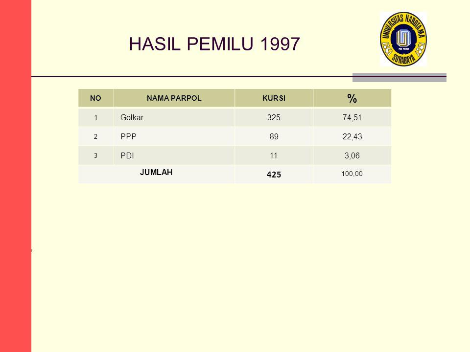 HASIL PEMILU 1997 % 100,00 425 Golkar 325 74,51 PPP 89 22,43 PDI 11