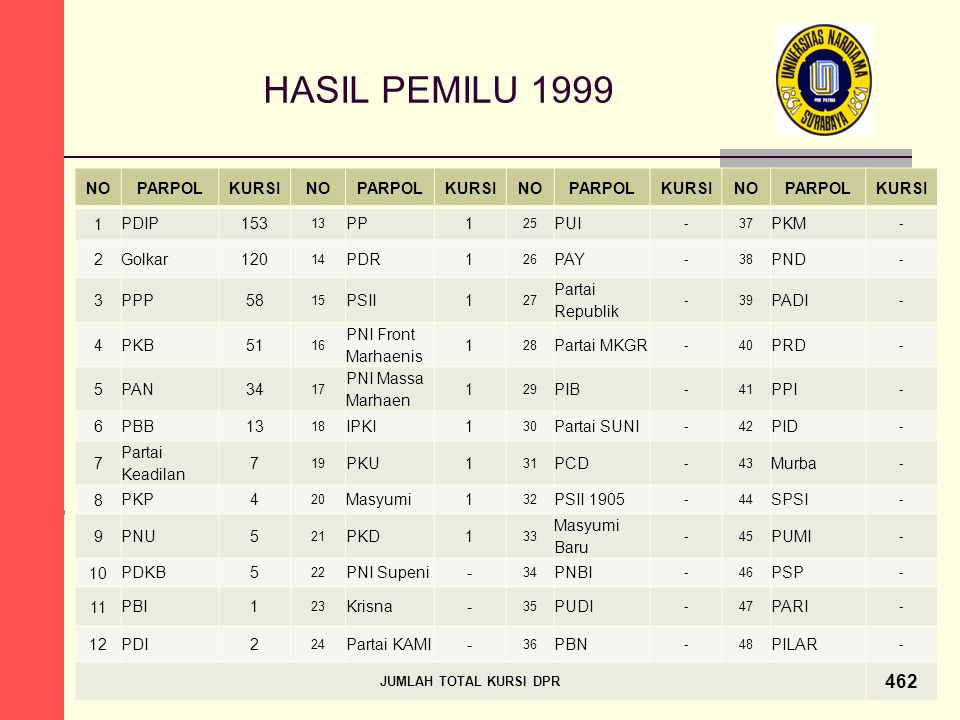 HASIL PEMILU 1999 462 NO PARPOL KURSI 1 PDIP 153 PP PUI PKM 2 Golkar