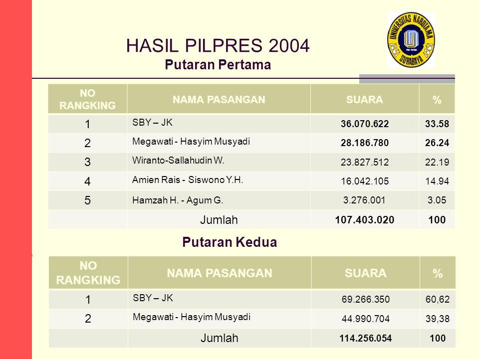 HASIL PILPRES 2004 Putaran Pertama