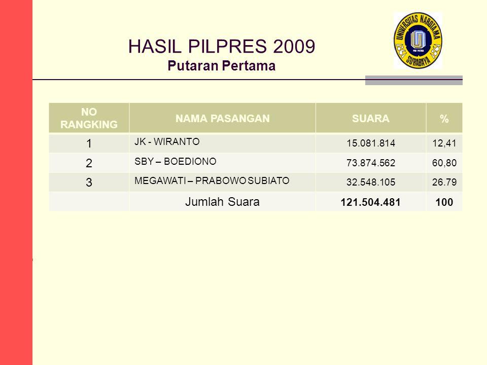 HASIL PILPRES 2009 Putaran Pertama