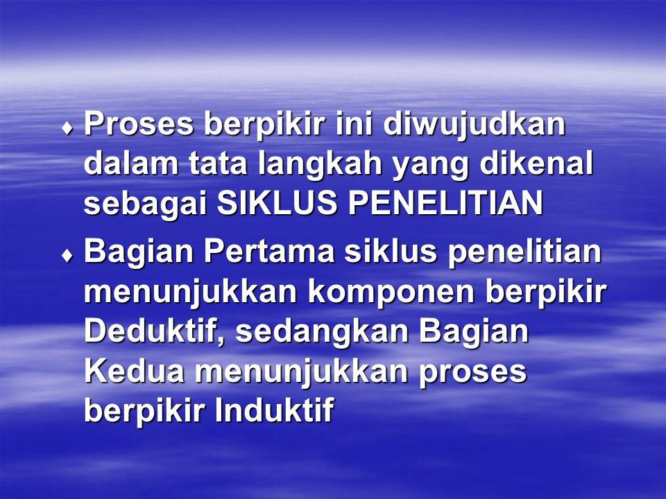 Proses berpikir ini diwujudkan dalam tata langkah yang dikenal sebagai SIKLUS PENELITIAN