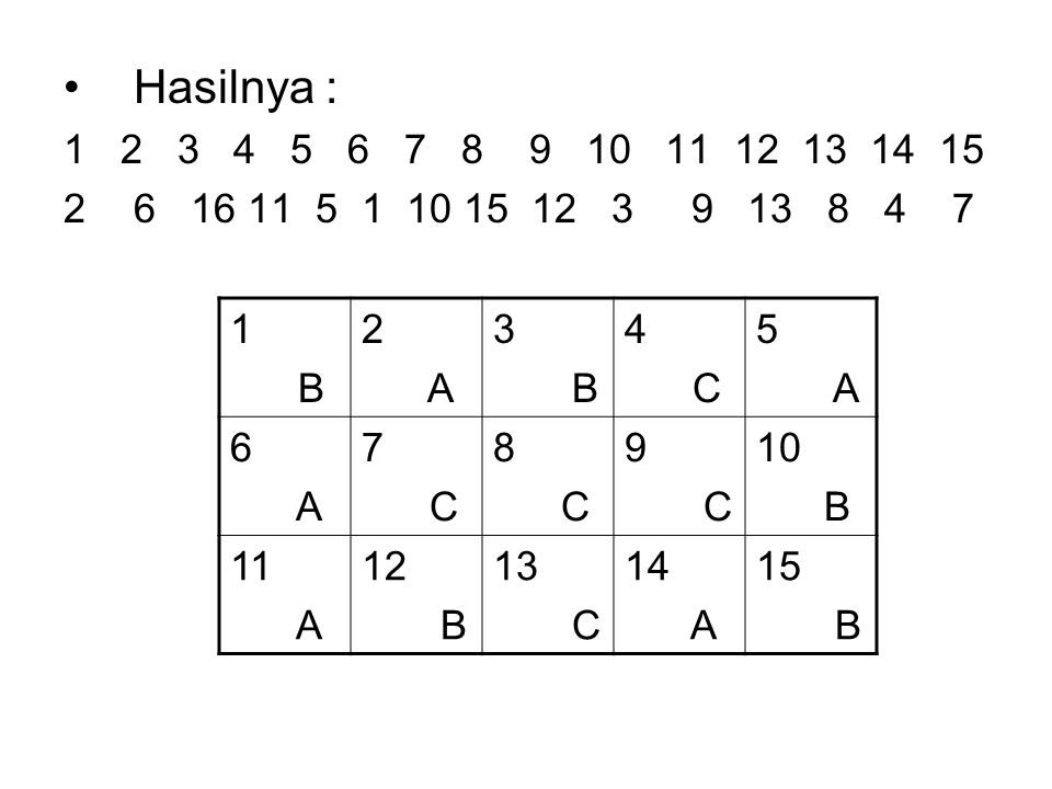 Hasilnya : 1 2 3 4 5 6 7 8 9 10 11 12 13 14 15. 6 16 11 5 1 10 15 12 3 9 13 8 4 7.