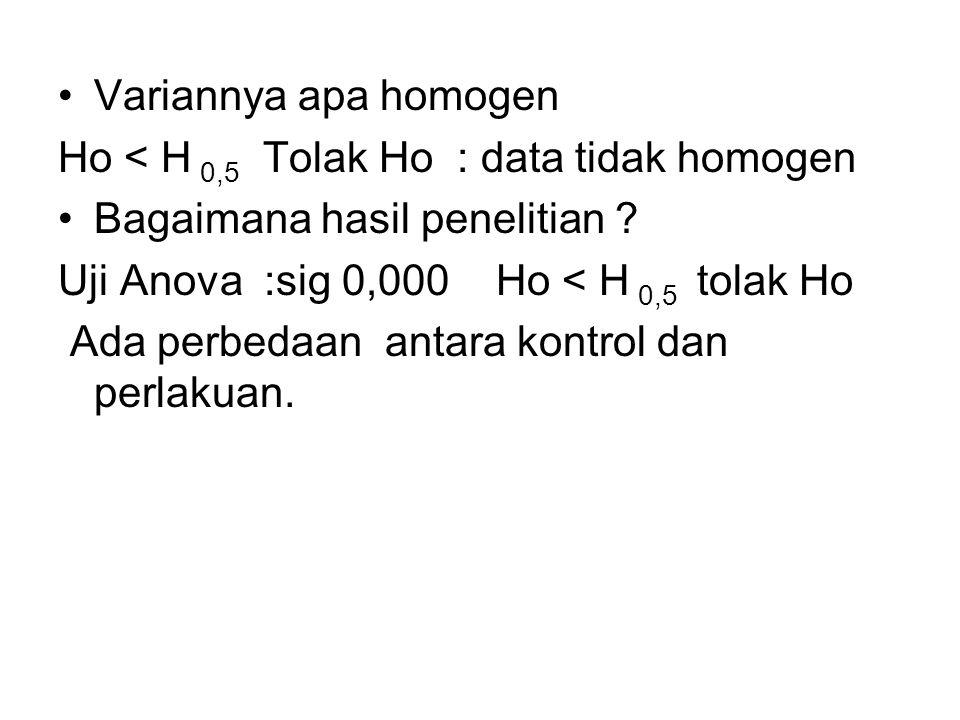 Variannya apa homogen Ho < H 0,5 Tolak Ho : data tidak homogen. Bagaimana hasil penelitian Uji Anova :sig 0,000 Ho < H 0,5 tolak Ho.