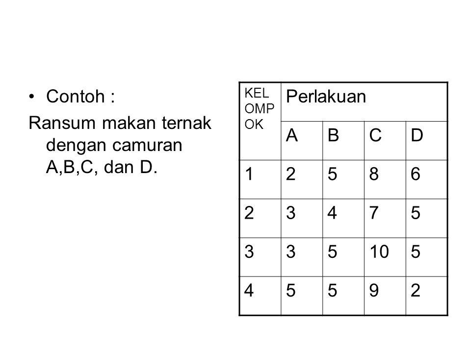 Ransum makan ternak dengan camuran A,B,C, dan D. Perlakuan A B C D 1 2
