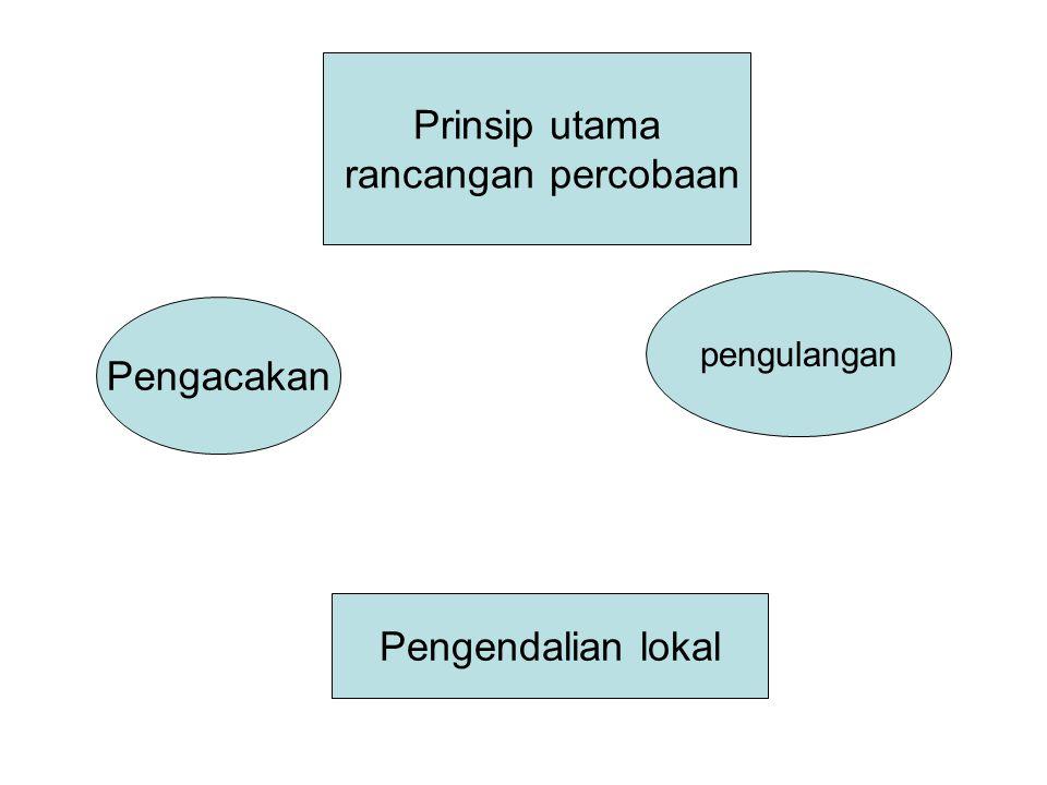 Prinsip utama rancangan percobaan Pengacakan Pengendalian lokal