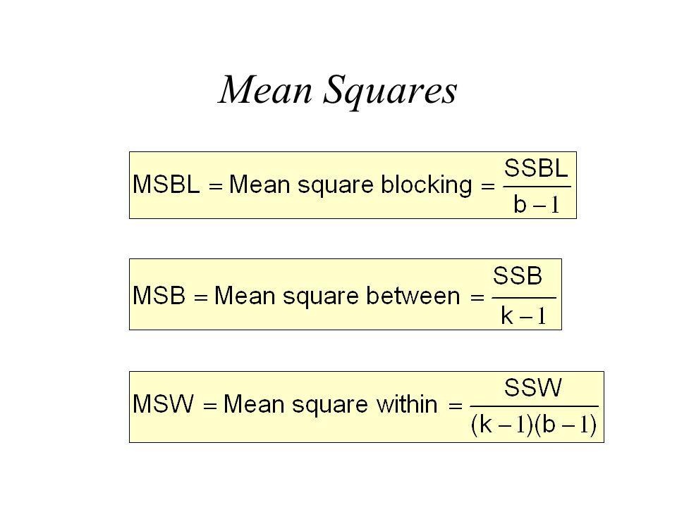 Mean Squares