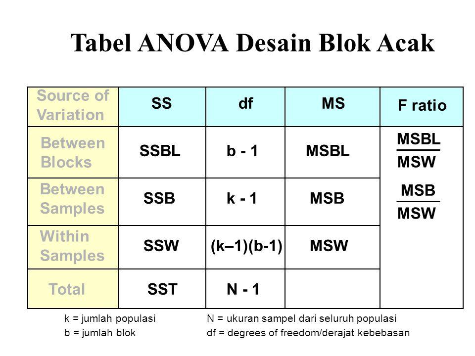 Tabel ANOVA Desain Blok Acak