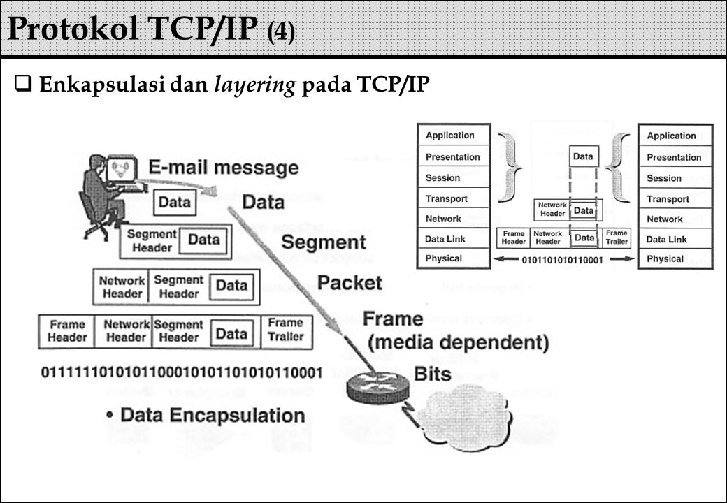 Protokol TCP/IP (4) Enkapsulasi dan layering pada TCP/IP