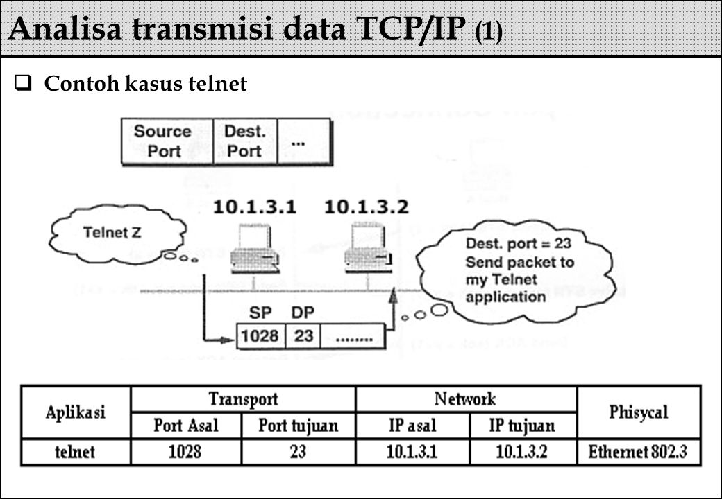 Analisa transmisi data TCP/IP (1)