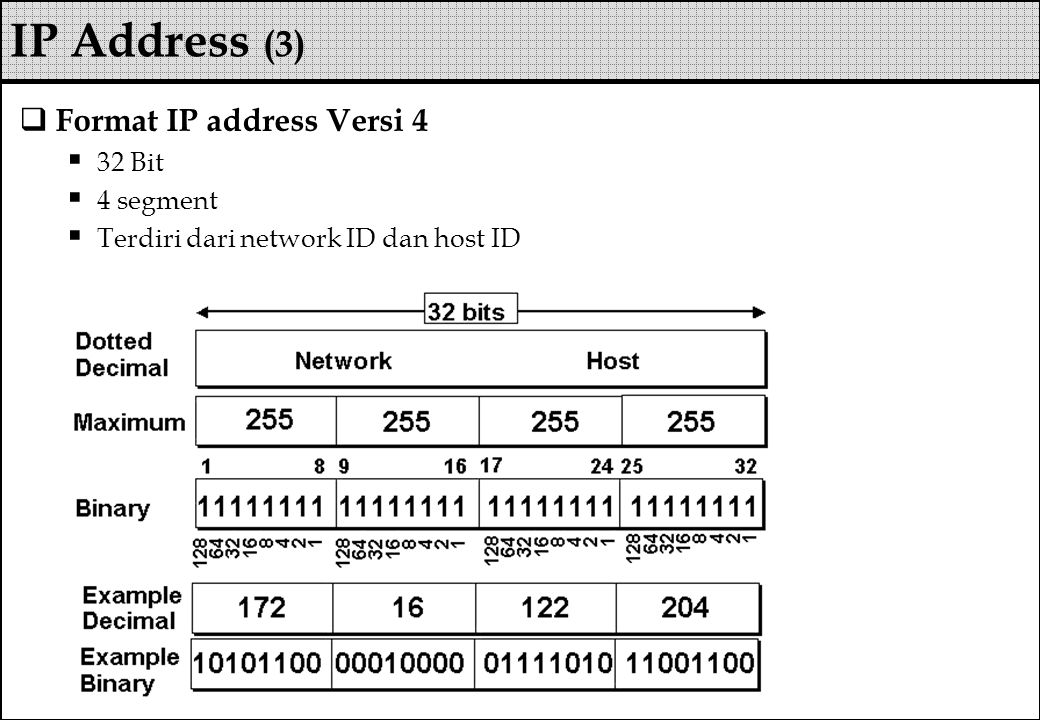 IP Address (3) Format IP address Versi 4 32 Bit 4 segment