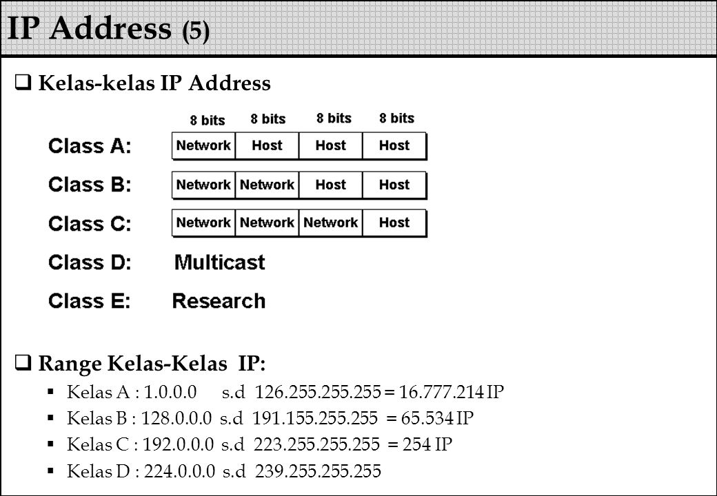 IP Address (5) Kelas-kelas IP Address Range Kelas-Kelas IP: