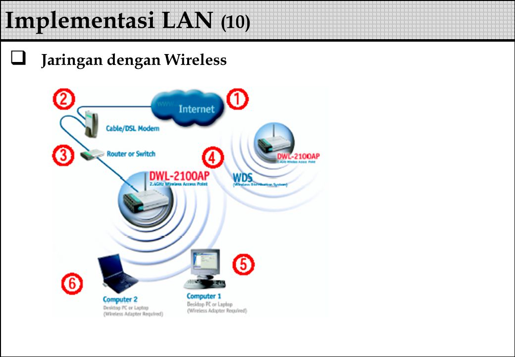 Implementasi LAN (10) Jaringan dengan Wireless
