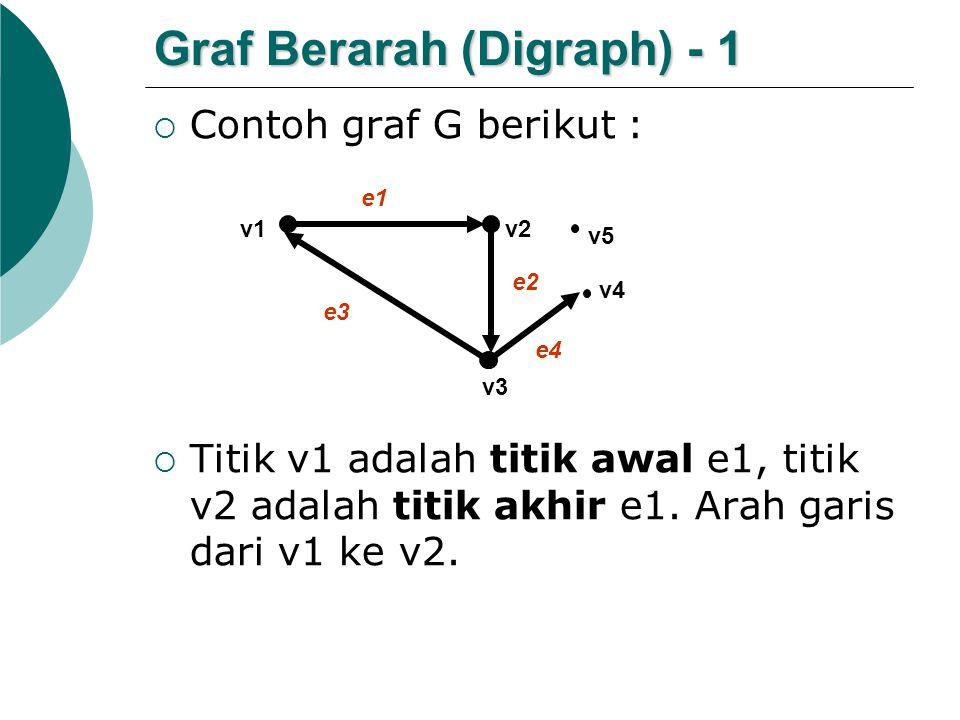 Graf Berarah (Digraph) - 1