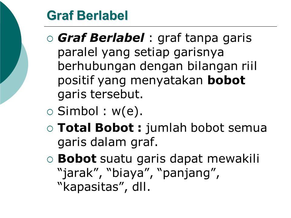 Graf Berlabel