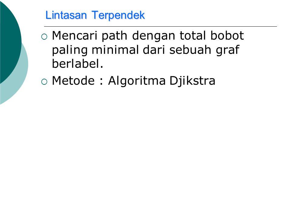 Metode : Algoritma Djikstra
