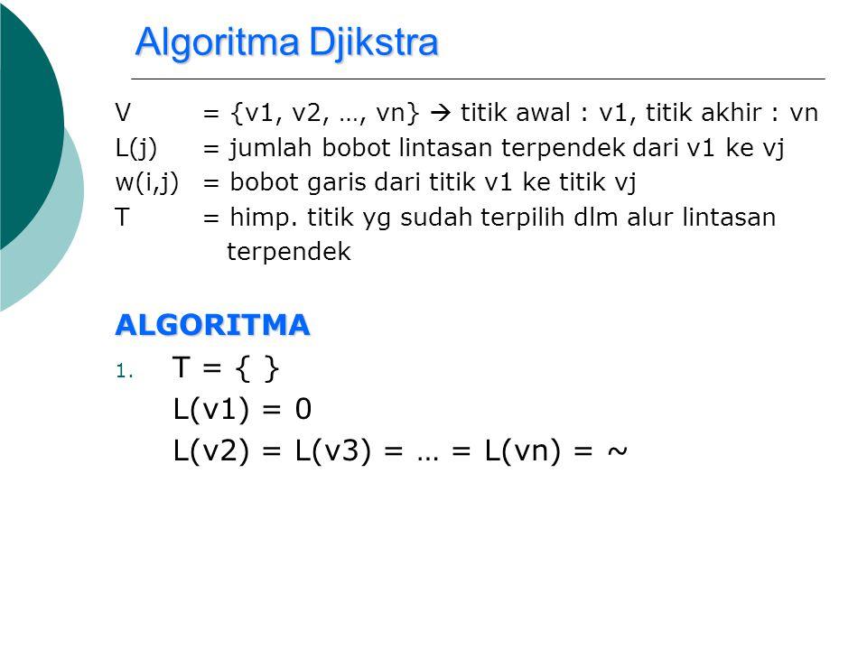 Algoritma Djikstra ALGORITMA T = { } L(v1) = 0