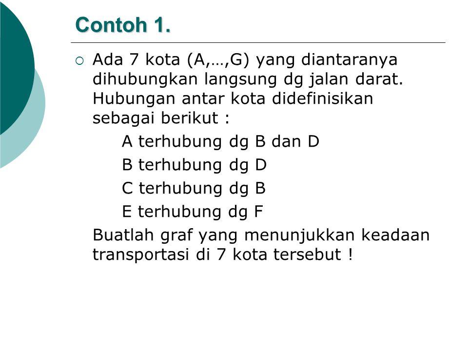 Contoh 1. Ada 7 kota (A,…,G) yang diantaranya dihubungkan langsung dg jalan darat. Hubungan antar kota didefinisikan sebagai berikut :