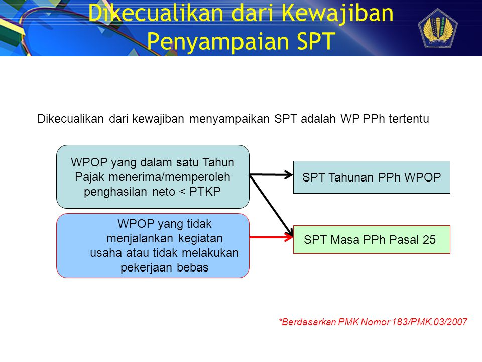 Dikecualikan dari Kewajiban Penyampaian SPT