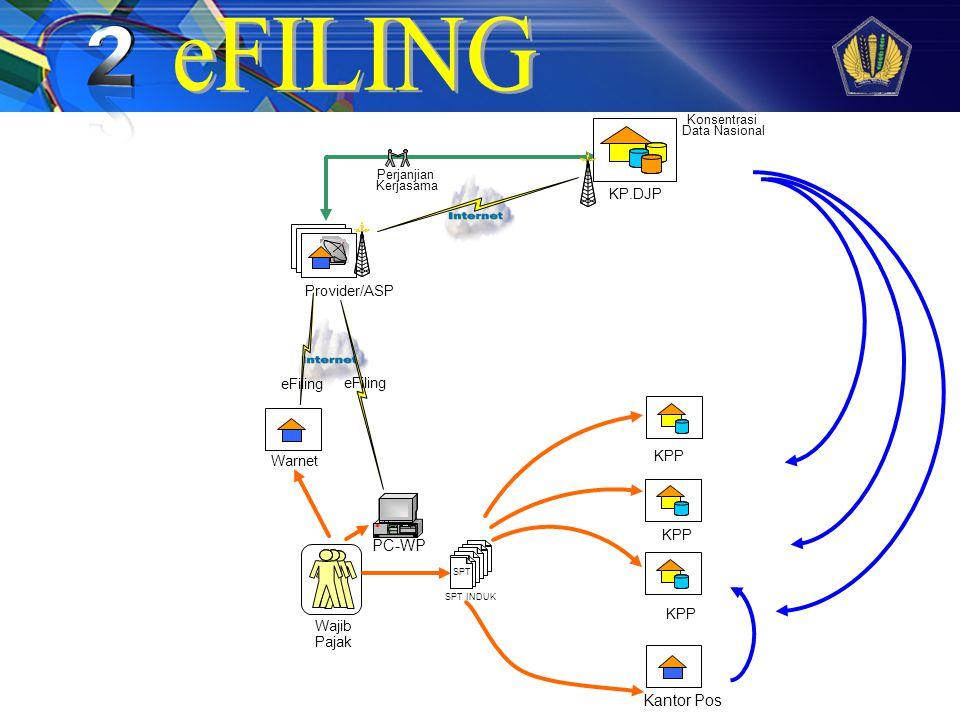 eFILING PC-WP Kantor Pos KP.DJP Provider/ASP eFiling eFiling KPP