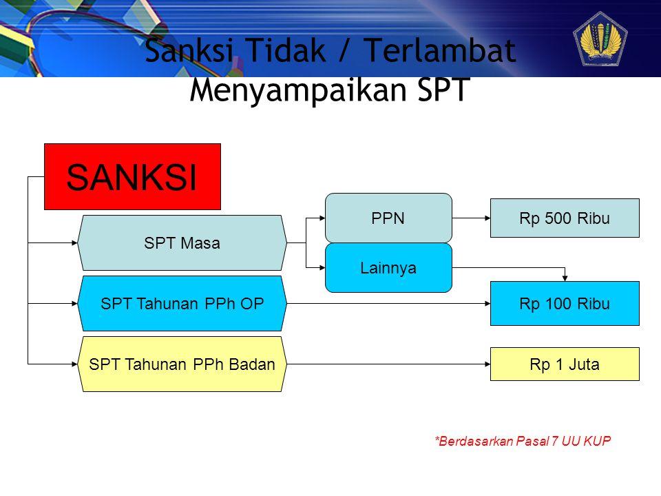 Sanksi Tidak / Terlambat Menyampaikan SPT