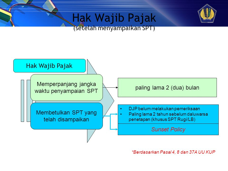Hak Wajib Pajak (setelah menyampaikan SPT)