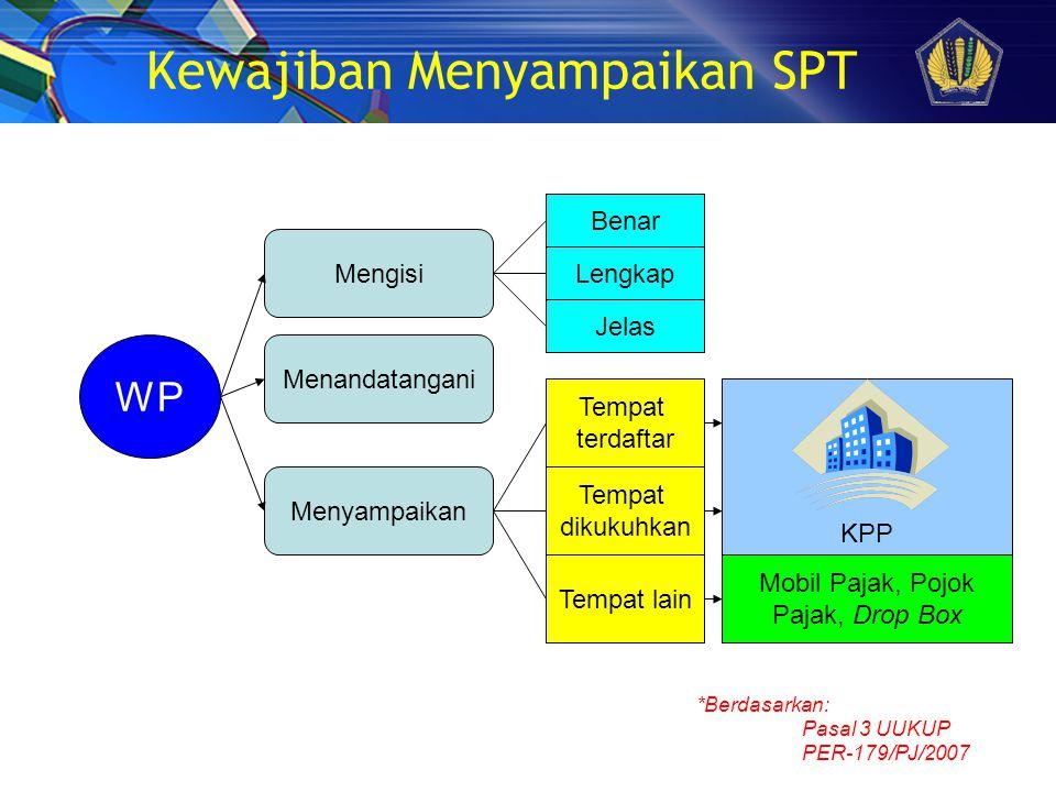 Kewajiban Menyampaikan SPT