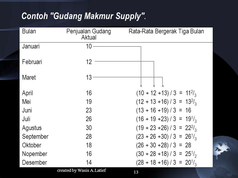 Contoh Gudang Makmur Supply .