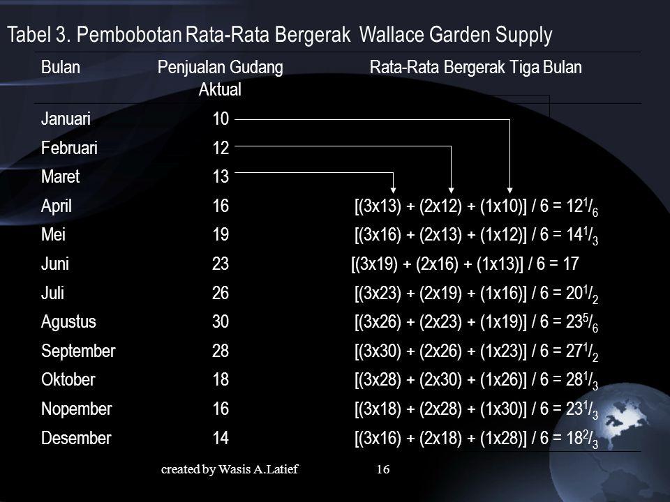 Tabel 3. Pembobotan Rata-Rata Bergerak Wallace Garden Supply
